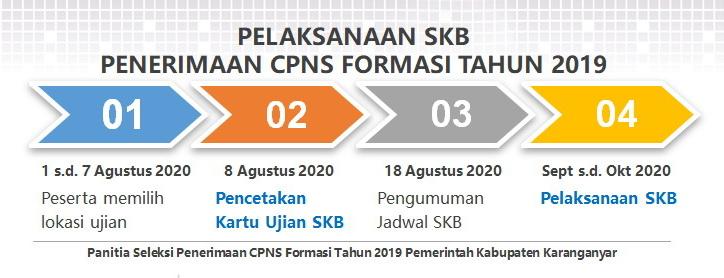 Jadwal Pelaksanaan Seleksi CPNS Formasi Tahun 2019